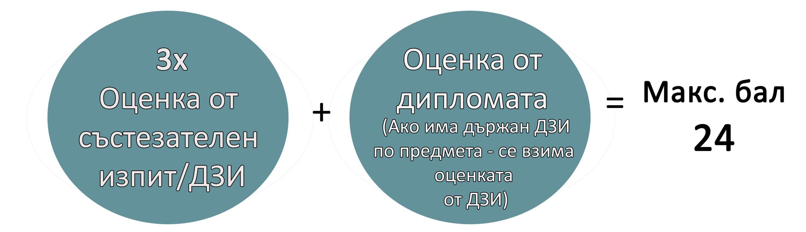 Схема за балообразуване